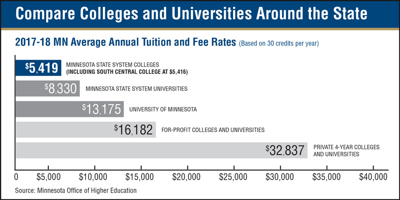 Compare Colleges and Universities Around the State 2017-18 MN Average Annual Tuition and Fee Rates (Based on 30 credits per year) $5,419 MINNESOTA STATE SYSTEM COLLEGES (INCLUDING SOUTH CENTRAL COLLEGE AT $5,416) $8,330 MINNESOTA STATE SYSTEM UNIVERSITIES $13,175 UNIVERSITY OF MINNESOTA $16,182 FOR-PROFIT COLLEGES AND UNIVERSITIES $32,837 PRIVATE 4-YEAR COLLEGE AND UNIVERSITIES Source: Minnesota Office of Higher Education